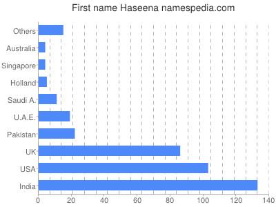 Given name Haseena