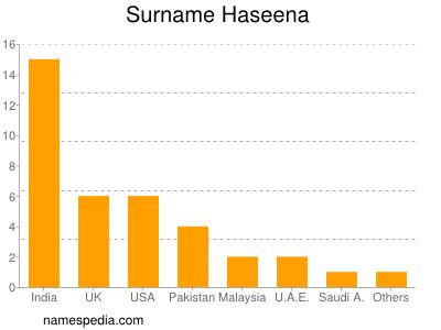 Surname Haseena