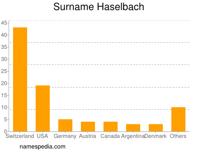 Surname Haselbach