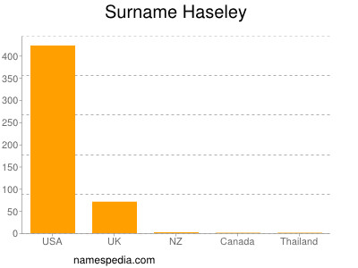 Surname Haseley
