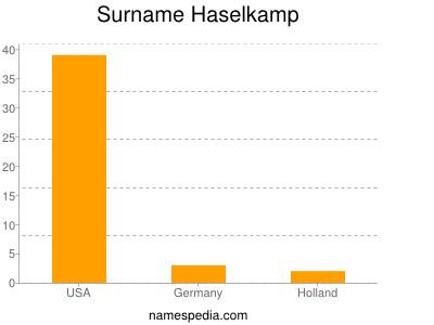 Surname Haselkamp