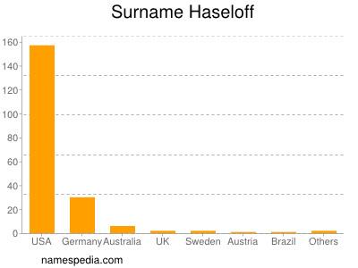 Surname Haseloff