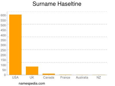 Surname Haseltine