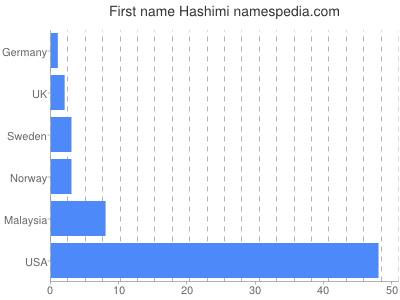 Given name Hashimi