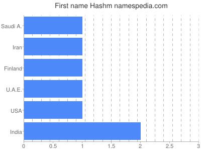 Given name Hashm