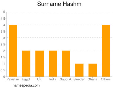 Surname Hashm