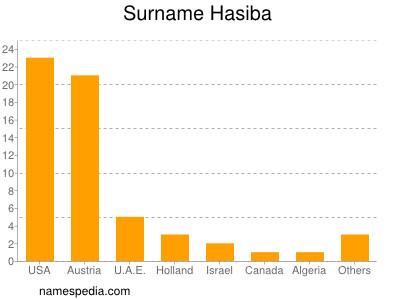 Surname Hasiba