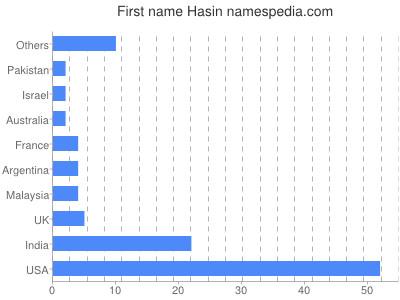 Given name Hasin