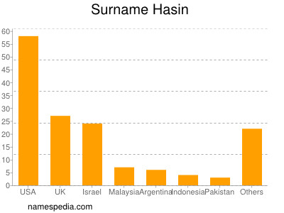 Surname Hasin