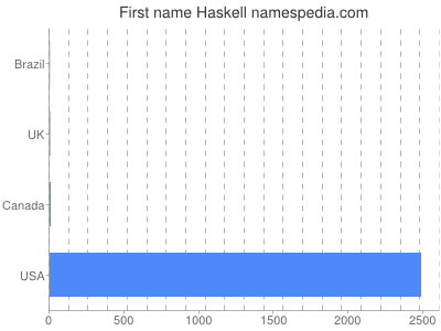 Given name Haskell