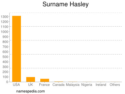 Surname Hasley
