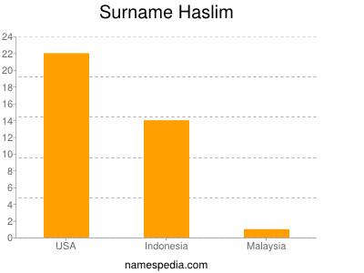 Surname Haslim