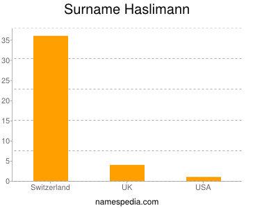 Surname Haslimann