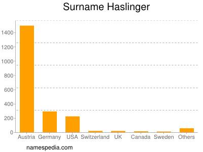 Surname Haslinger