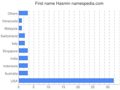 Given name Hasmin