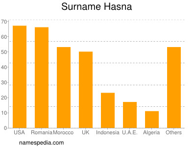 Surname Hasna