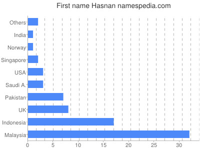 Given name Hasnan