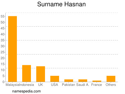 Surname Hasnan