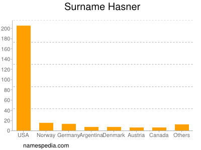 Surname Hasner