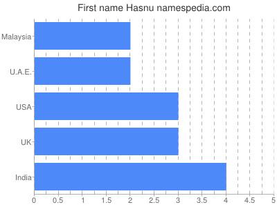 Given name Hasnu