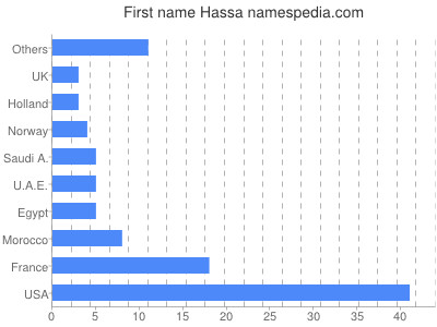 Given name Hassa