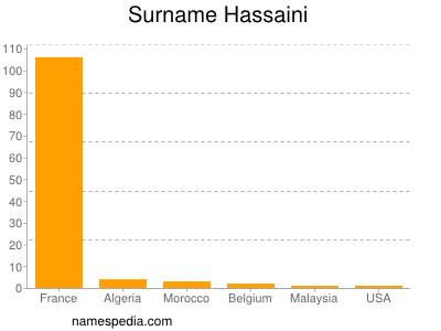 Surname Hassaini