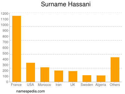 Surname Hassani