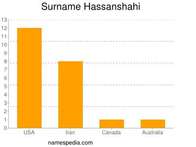 Surname Hassanshahi