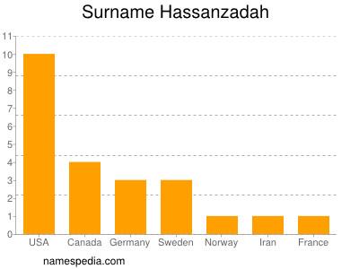 Surname Hassanzadah