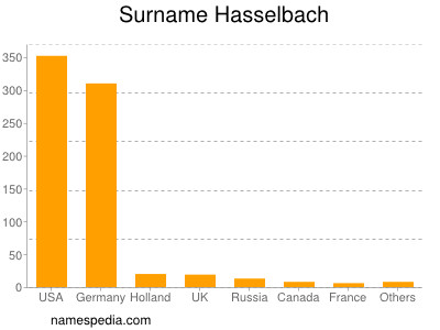 Surname Hasselbach