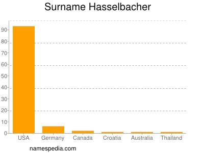 Surname Hasselbacher