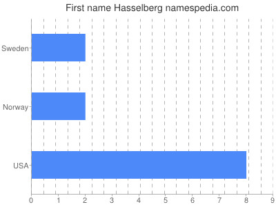 Given name Hasselberg