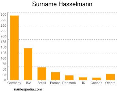 Surname Hasselmann