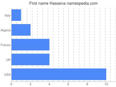 Given name Hassena