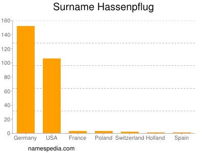 Surname Hassenpflug