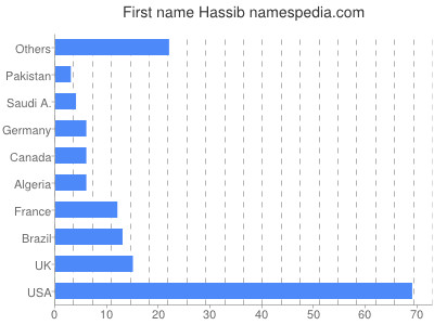 Given name Hassib