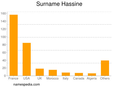 Surname Hassine