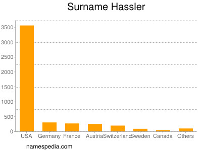 Surname Hassler