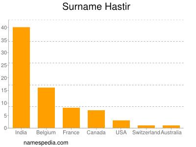 Surname Hastir