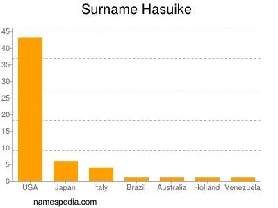 Surname Hasuike