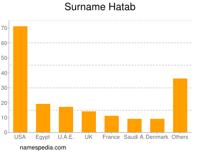 Surname Hatab
