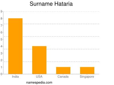 Surname Hataria
