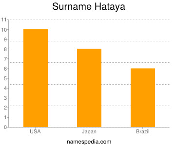 Surname Hataya
