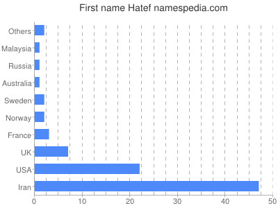 Given name Hatef