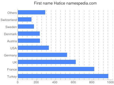 Given name Hatice