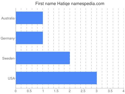 Given name Hatiqe