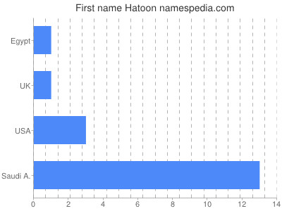 Given name Hatoon