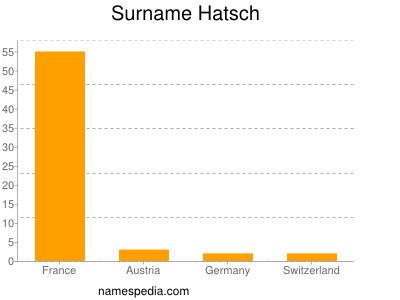 Surname Hatsch