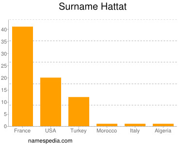 Surname Hattat