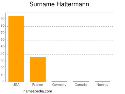 Surname Hattermann